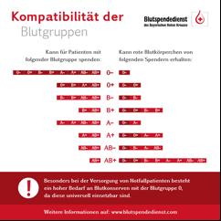Blutgruppen Nach Seltenheit